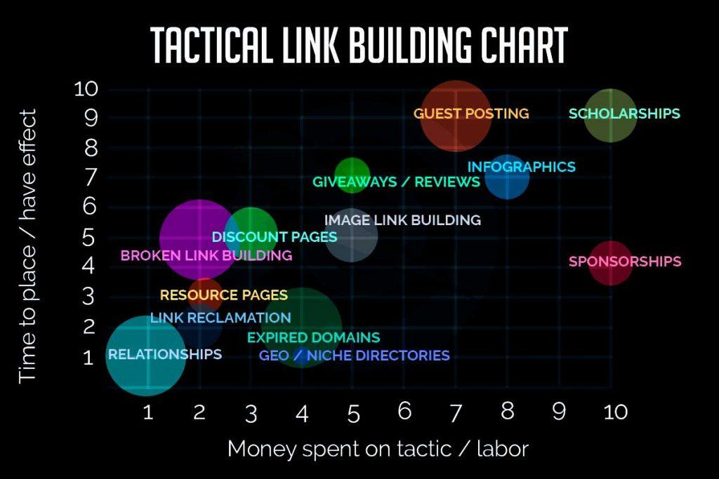 Link Building Tactic